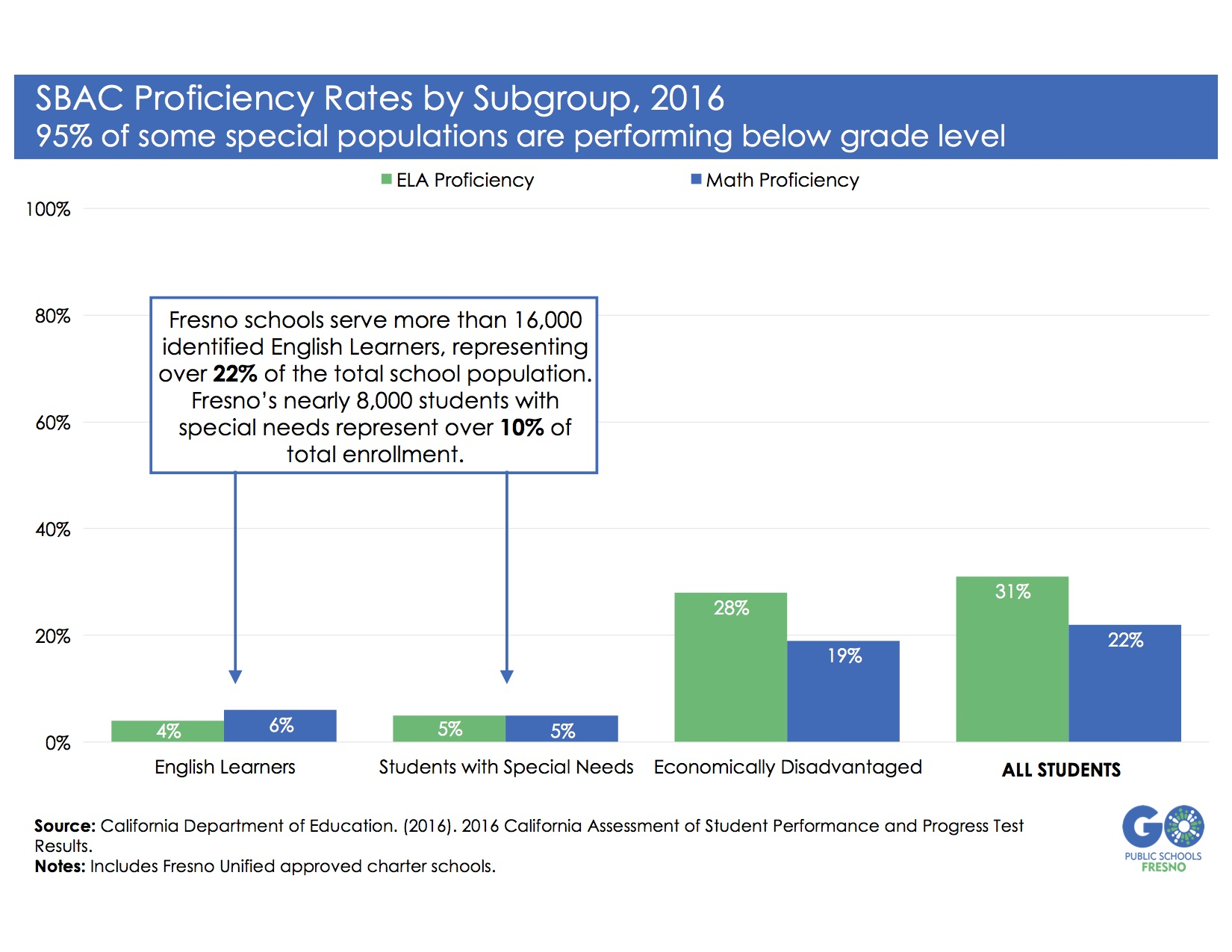 Fresno Students are Falling Behind in Early Grades - GO Public ...
